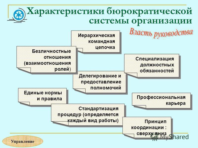 Характеристики бюрократической системы организации Иерархическая командная цепочка Делегирование и предоставление полномочий Специализация должностных обязанностей Единые нормы и правила Стандартизация процедур (определяется каждый вид работы) Профес