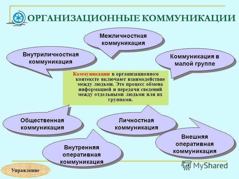 ОРГАНИЗАЦИОННЫЕ КОММУНИКАЦИИ Коммуникации в организационном контексте включают взаимодействие между людьми. Это процесс обмена информацией и передачи сведений между отдельными людьми или их группами. Внутриличностная коммуникация Межличностная коммун