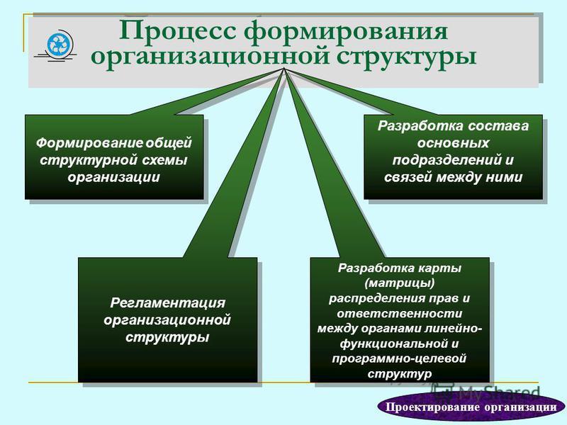 Процесс формирования организационной структуры Регламентация организационной структуры Разработка состава основных подразделений и связей между ними Формирование общей структурной схемы организации Разработка карты (матрицы) распределения прав и отве