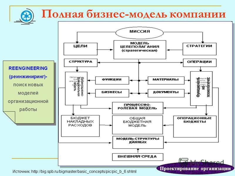 Полная бизнес-модель компании Источник: http://big.spb.ru/bigmaster/basic_concepts/pic/pic_b_6. shtml REENGINEERING (реинжиниринг)- поиск новых моделей организационной работы Проектирование организации