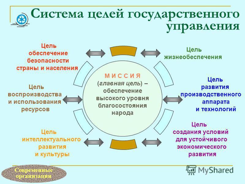 Система целей государственного управления М И С С И Я (главная цель) – обеспечение высокого уровня благосостояния народа Современные организации