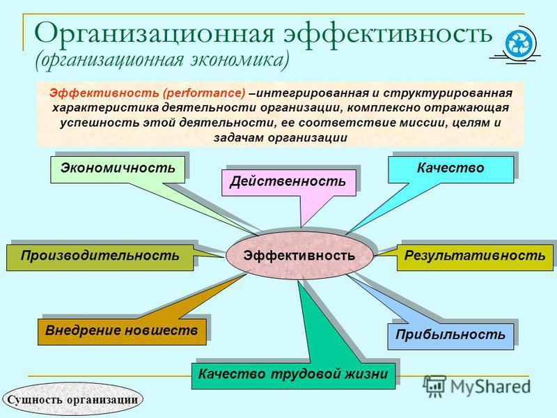 Организационная эффективность (организационная экономика) Эффективность (performance) –интегрированная и структурированная характеристика деятельности организации, комплексно отражающая успешность этой деятельности, ее соответствие миссии, целям и за