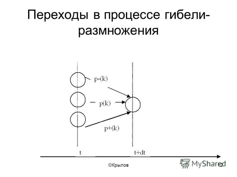 ©Крылов 12 Переходы в процессе гибели- размножения