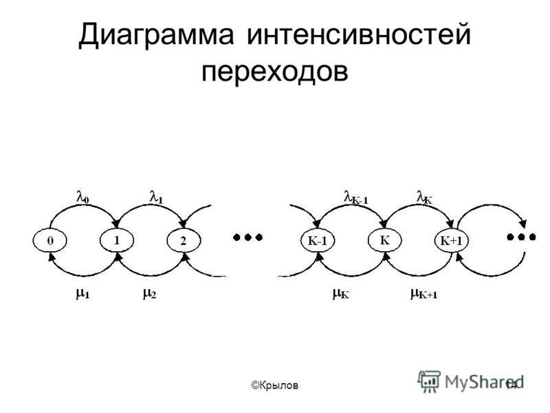 ©Крылов 14 Диаграмма интенсивностей переходов