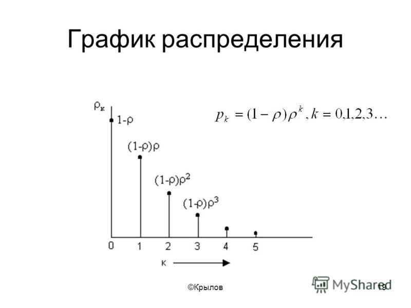 ©Крылов 19 График распределения