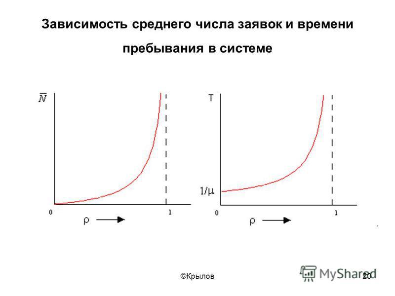 ©Крылов 20 Зависимость среднего числа заявок и времени пребывания в системе
