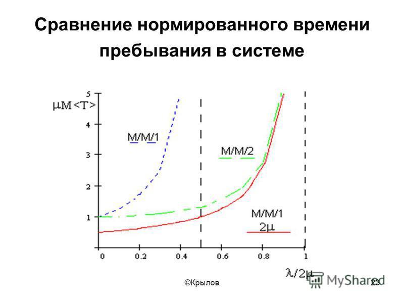 ©Крылов 23 Сравнение нормированного времени пребывания в системе