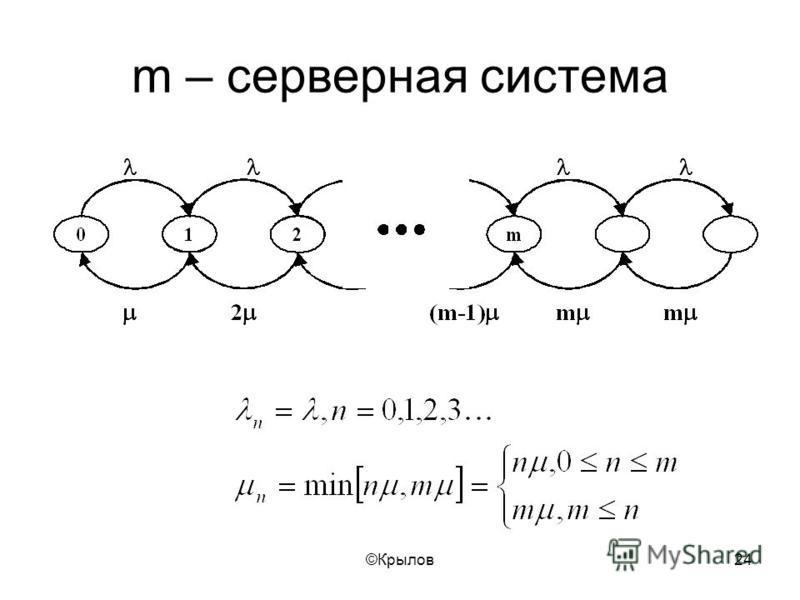 ©Крылов 24 m – серверная система