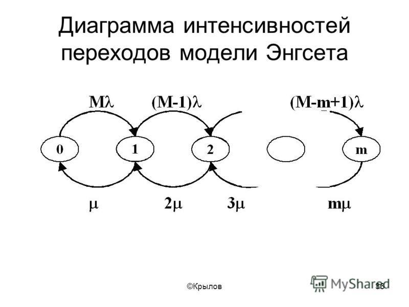 ©Крылов 36 Диаграмма интенсивностей переходов модели Энгсета
