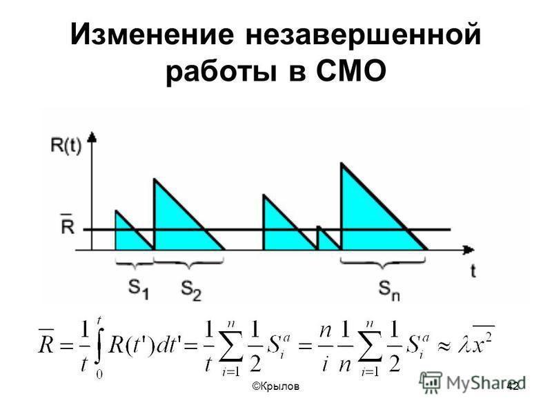©Крылов 42 Изменение незавершенной работы в СМО