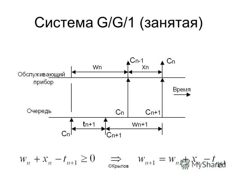 ©Крылов 47 Cистема G/G/1 (занятая)