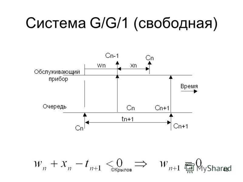 ©Крылов 48 Система G/G/1 (свободная)