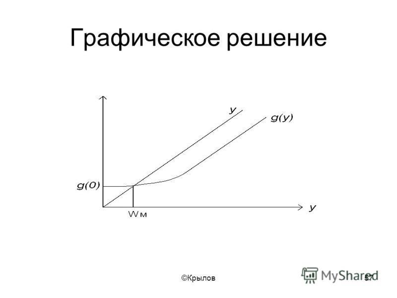 ©Крылов 57 Графическое решение