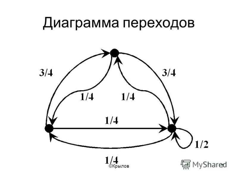 ©Крылов 7 Диаграмма переходов