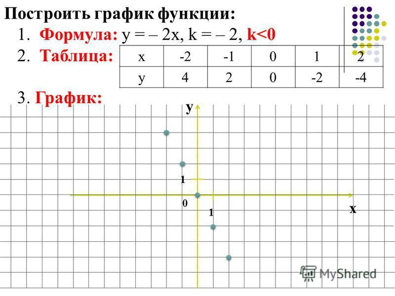 Построить график функции: 1. Формула: у = – 2 х, k = – 2, k<0 2. Таблица: 3. График: х-2012 у 420-2-4 у х 0 1 1