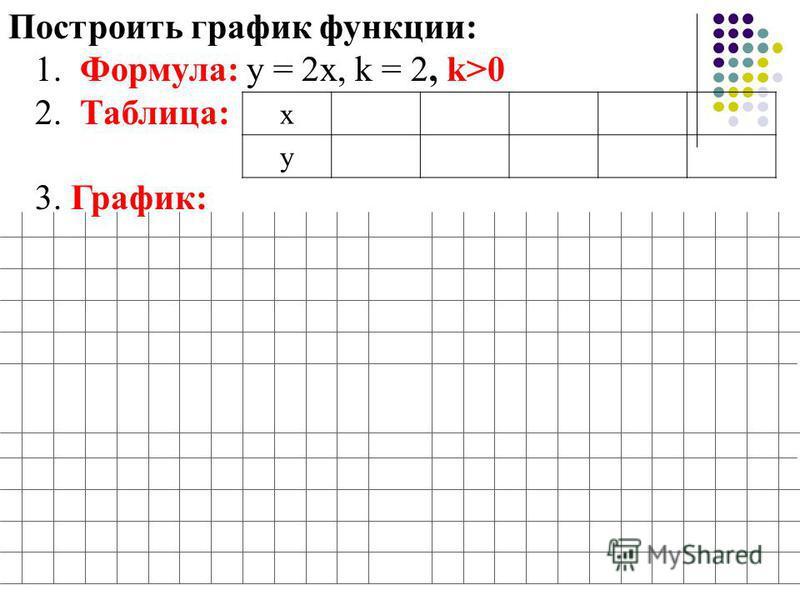 Построить график функции: 1. Формула: у = 2 х, k = 2, k>0 2. Таблица: 3. График: х у