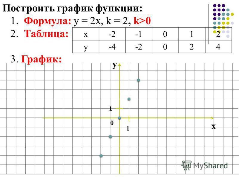 Построить график функции: 1. Формула: у = 2 х, k = 2, k>0 2. Таблица: 3. График: х-2012 у-4-2024 у х 0 1 1
