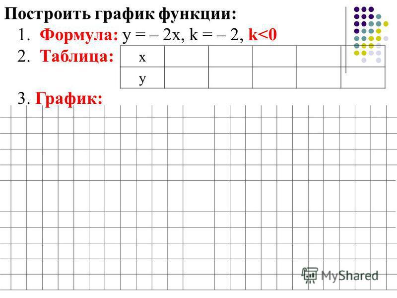 Построить график функции: 1. Формула: у = – 2 х, k = – 2, k<0 2. Таблица: 3. График: х у