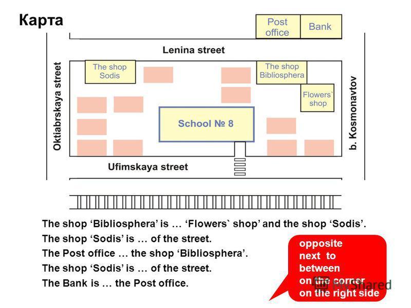 Карта The shop Bibliosphera is … Flowers` shop and the shop Sodis. The shop Sodis is … of the street. The Post office … the shop Bibliosphera. The shop Sodis is … of the street. The Bank is … the Post office. opposite next to between on the corner on
