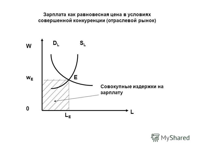 Зарплата как равновесная цена в условиях совершенной конкуренции (отраслевой рынок) W 0 DLDL SLSL L EwEwE LELE Совокупные издержки на зарплату