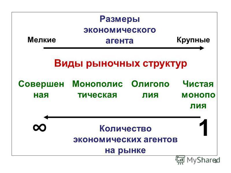 9 Размеры экономического агента Мелкие Крупные Количество экономических агентов на рынке 1 Виды рыночных структур Монополис тическая Олигопо лия Чистая монополия Совершен ная