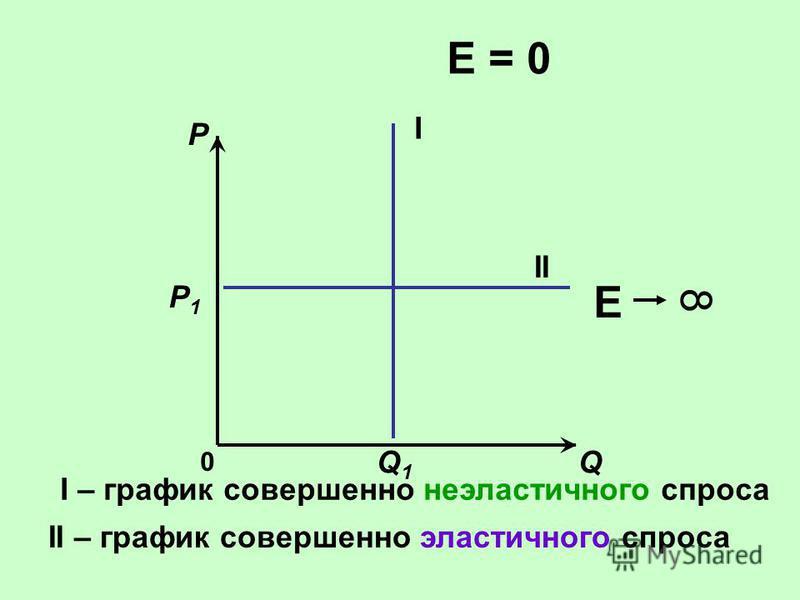 Еp=Еp= d % процентное изменение величины спроса % изменение цены товара (услуги) = Q P Х P1P1 Q1Q1 Значения коэффициента эластичености Е d p Е >1 – спрос эластичен Е < 1 – спрос неэластичен Е = 1Е = 0 Е 8