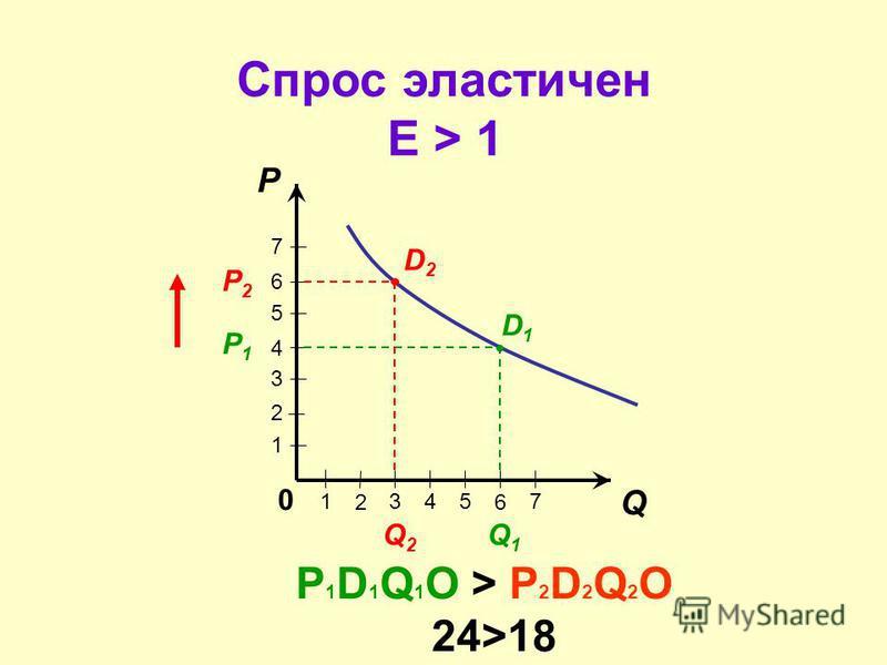 « И дорого продают, да проживаются, и дешево продают, да наживаются.» Из заповедей русских купцов