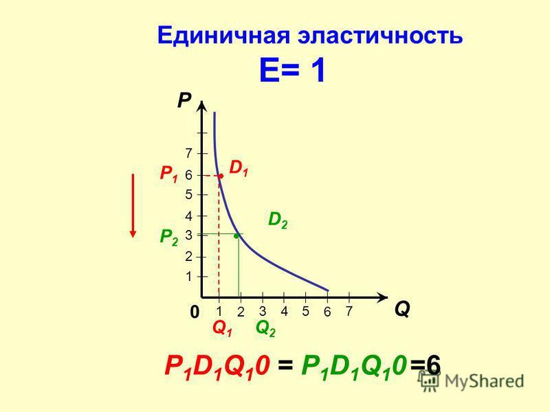 Q P 7 6 5 4 3 2 1 1 6 543 2 7 D1D1 D2D2 Q2Q2 P2P2 P1P1 Q1Q1 0 Спрос эластичен Е > 1 P 1 D 1 Q 1 O > P 2 D 2 Q 2 O 24>18