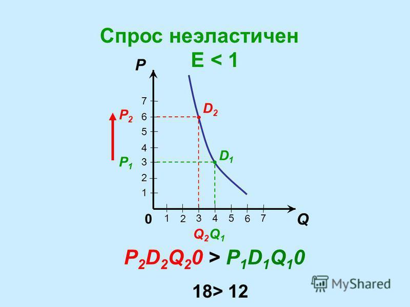 Q P 7 6 5 4 3 2 1 1 6 543 2 7 0 P 1 D 1 Q 1 0 = P 1 D 1 Q 1 0 =6 P1P1 P2P2 Q1Q1 Q2Q2 D1D1 D2D2 Единичная эластиченость Е= 1