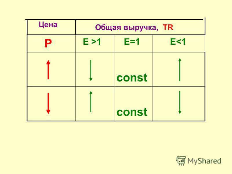 Q P 7 6 5 4 3 2 1 1 6 543 2 7 D1D1 D2D2 P2P2 P1P1 Q2Q2 Q1Q1 P 2 D 2 Q 2 0 > P 1 D 1 Q 1 0 18> 12 0 Спрос неэластичен Е < 1