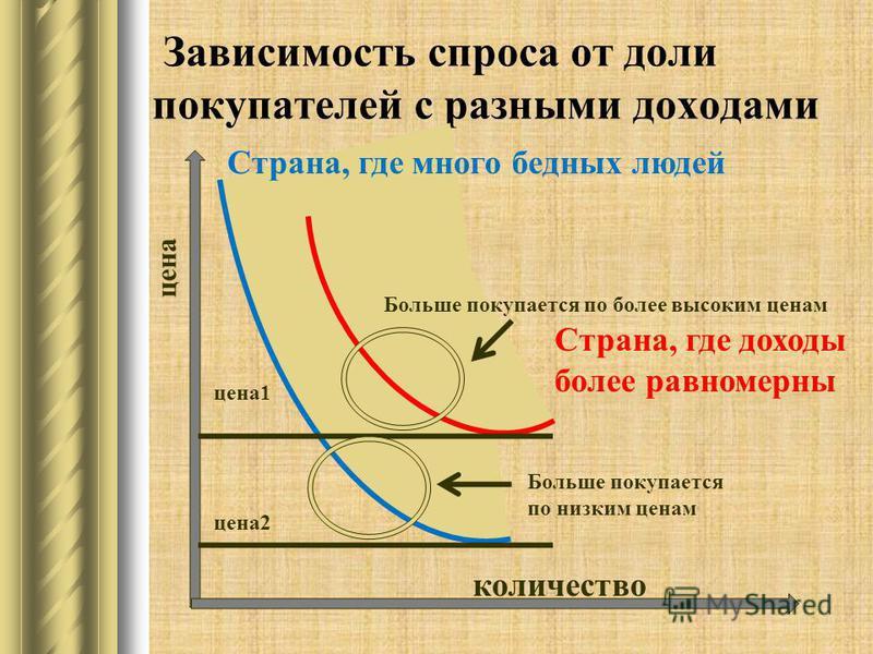 Зависимость спроса от доли покупателей с разными доходами Страна, где много бедных людей Страна, где доходы более равномерны количество цена цена 1 цена 2 Больше покупается по низким ценам Больше покупается по более высоким ценам