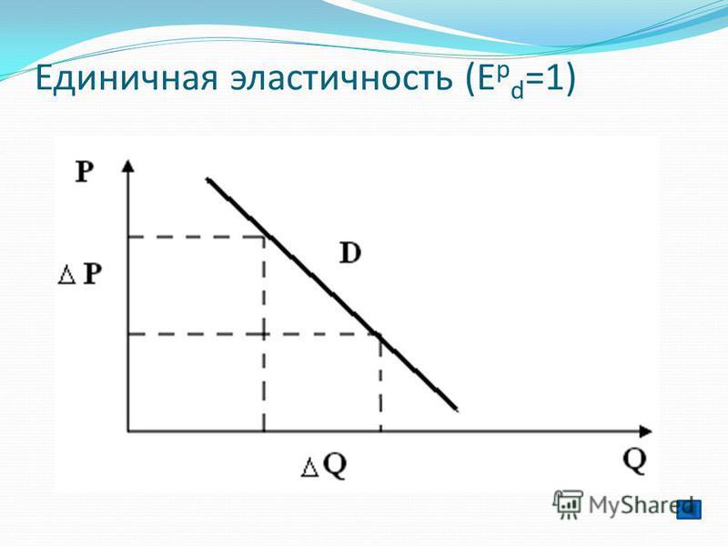 Единичная эластичность (Е p d =1)