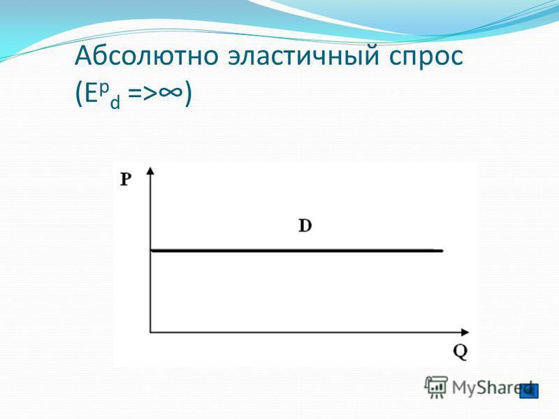 Абсолютно эластичный спрос (Е p d =>)