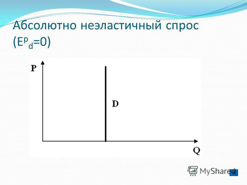 Абсолютно неэластичный спрос (Е p d =0)