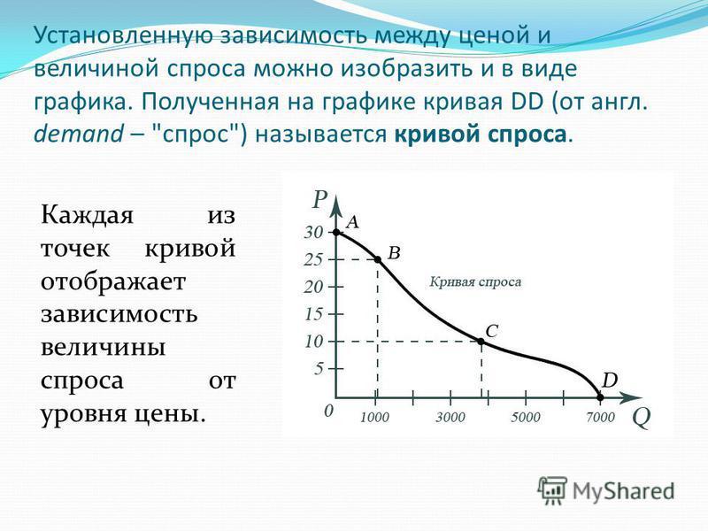 Установленную зависимость между ценой и величиной спроса можно изобразить и в виде графика. Полученная на графике кривая DD (от англ. demand –