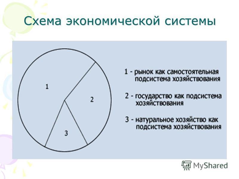 Схема экономической системы