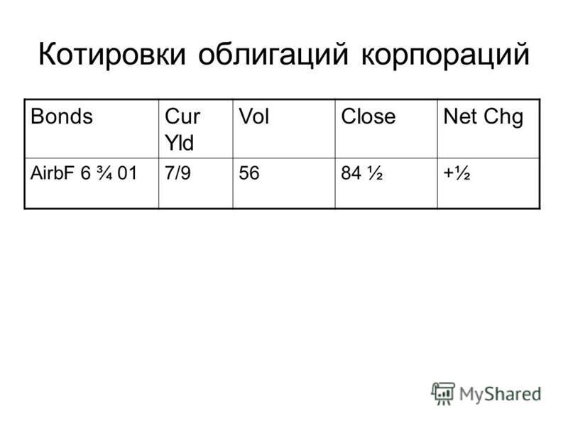 Котировки облигаций корпораций BondsCur Yld VolCloseNet Chg AirbF 6 ¾ 017/95684 ½+½