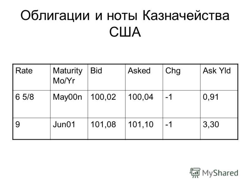 Облигации и ноты Казначейства США RateMaturity Mo/Yr BidAskedChgAsk Yld 6 5/8May00n100,02100,040,91 9Jun01101,08101,103,30