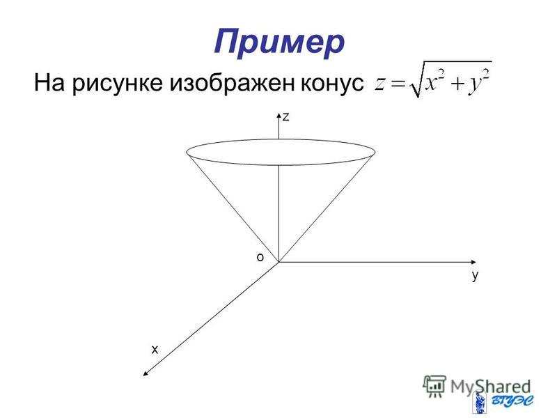 Пример На рисунке изображен конус x y z o