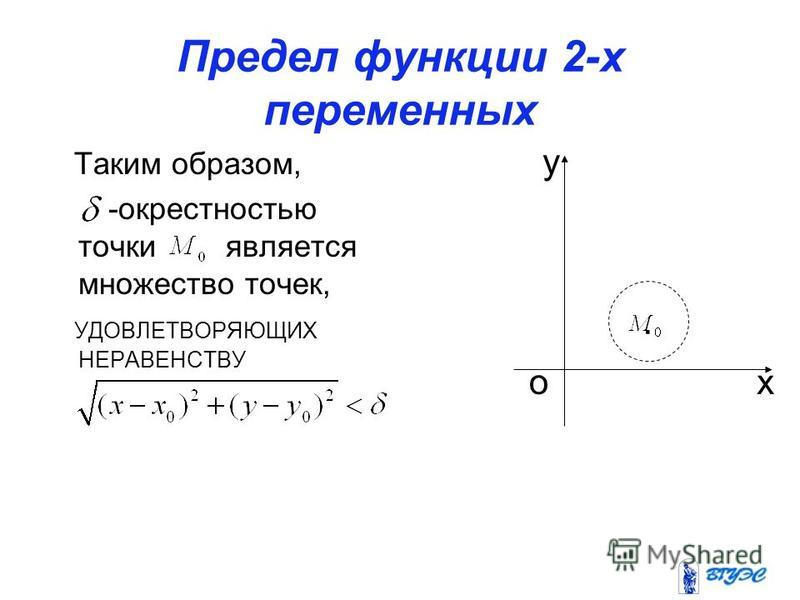 Предел функции 2-х переменных Таким образом, -окрестностью точки является множество точек, УДОВЛЕТВОРЯЮЩИХ НЕРАВЕНСТВУ. ох у