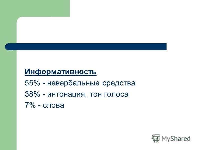 Информативность 55% - невербальные средства 38% - интонация, тон голоса 7% - слова