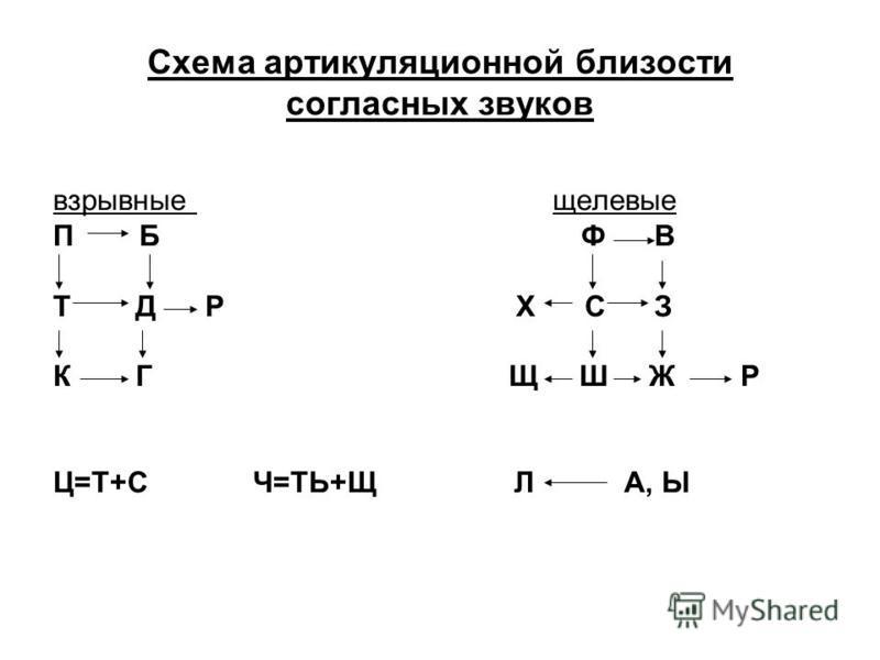 Схема артикуляционной близости согласных звуков взрывные щелевые П Б Ф В Т Д Р Х С З К Г Щ Ш Ж Р Ц=Т+С Ч=ТЬ+Щ Л А, Ы
