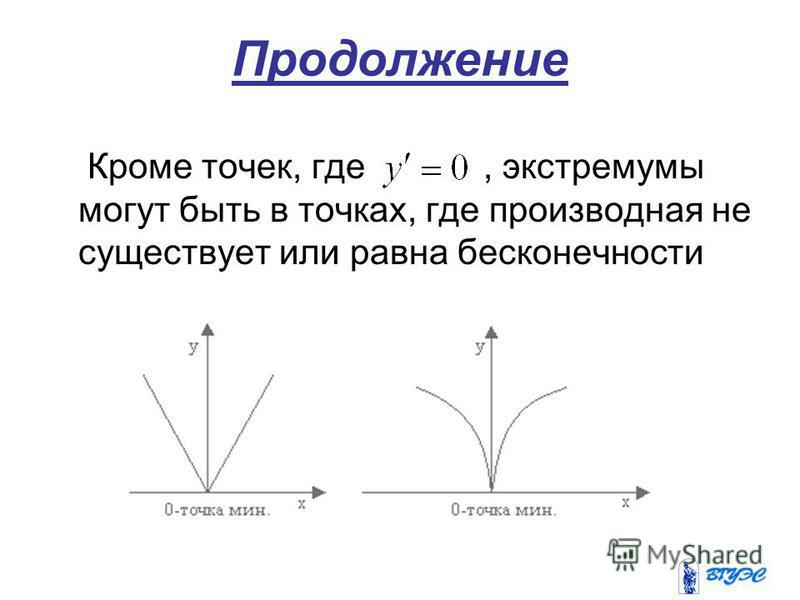 Продолжение Кроме точек, где, экстремумы могут быть в точках, где производная не существует или равна бесконечности