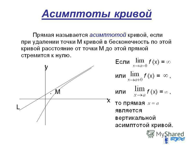 Асимптоты кривой y x L. M