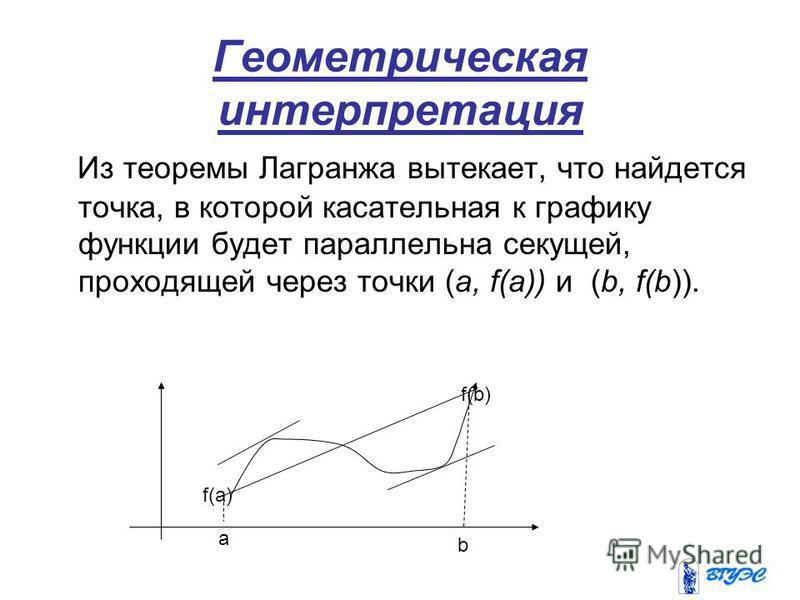 Геометрическая интерпретация Из теоремы Лагранжа вытекает, что найдется точка, в которой касательная к графику функции будет параллельна секущей, проходящей через точки (a, f(a)) и (b, f(b)). a b f(a) f(b)