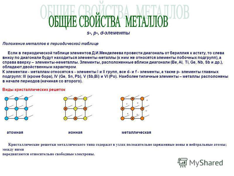 s-, p-, d-элементы Положение металлов в периодической таблице Если в периодической таблице элементов Д.И.Менделеева провести диагональ от бериллия к астату, то слева внизу по диагонали будут находиться элементы-металлы (к ним же относятся элементы по