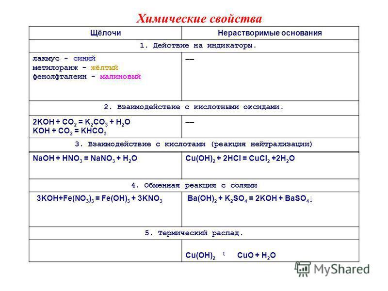 Щёлочи Нерастворимые основания 1. Действие на индикаторы. лакмус - синий метилоранж - жёлтый фенолфталеин - малиновый –– 2. Взаимодействие с кислотными оксидами. 2KOH + CO 2 = K 2 CO 3 + H 2 O KOH + CO 2 = KHCO 3 –– 3. Взаимодействие с кислотами (реа