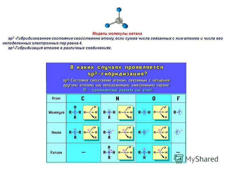 Модель молекулы метана sp 3 -Гибридизованное состояние свойственно атому, если сумма числа связанных с ним атомов и числа его неподеленных электронных пар равна 4. sp 3 -Гибридизация атомов в различных соединениях.