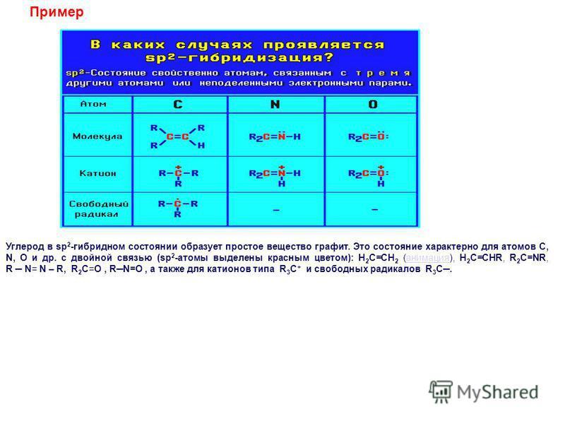Пример Углерод в sp 2 -гибридном состоянии образует простое вещество графит. Это состояние характерно для атомов С, N, О и др. с двойной связью (sp 2 -атомы выделены красным цветом): Н 2 С=СН 2 (анимация), H 2 C=CHR, R 2 C=NR, R N= N – R, R 2 C=O, RN
