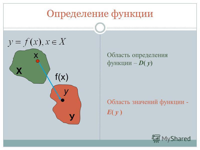 Определение функции x y Х У f(x) Область определения функции – D( y) Область значений функции - Е( y )